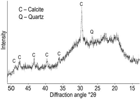x ray diffraction pattern of quartz x ray diffraction pattern of calcite and quartz in the