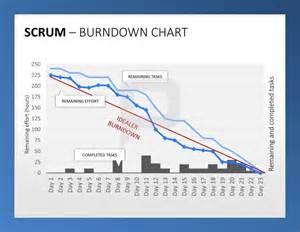 scrum burndown chart template scrum ppt das burndown chart zeigt den arbeitsprozess