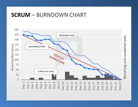 burndown chart template 17 best images about diagramme powerpoint on