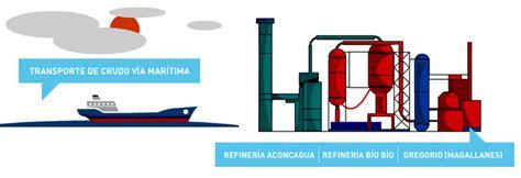 cadena de valor gasco refiner 237 as enap educa enap