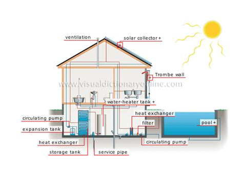 what holds up a solar house energy solar energy solar house solar house image visual dictionary