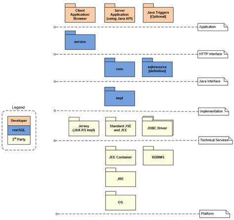 jee architecture diagram restsql architecture