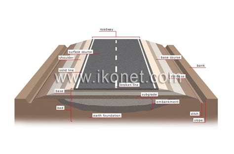 transport cross section transport and machinery gt road transport gt road system
