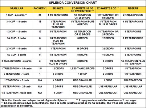 Conversion Table by Food Measurement Chart Search Results Calendar 2015