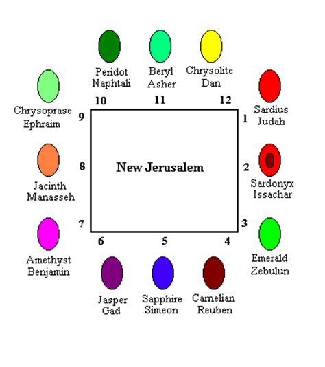 the tribes of israel new jerusalem and the high priest s
