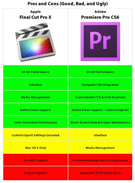 final cut pro or adobe premiere which one is better may 2012 the association blog