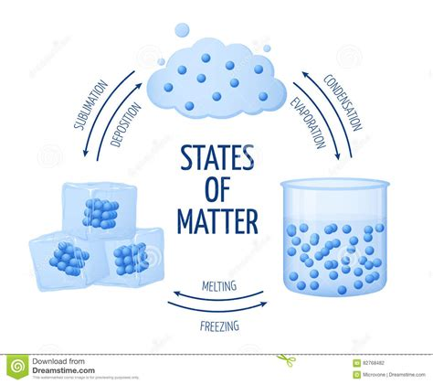 matter at different states of matter solid liquid gas vector
