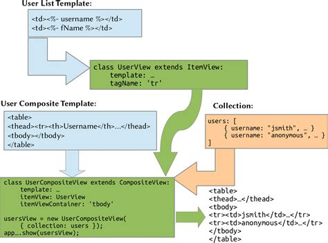 marionette js layout view a visual guide to marionette js views art logic custom