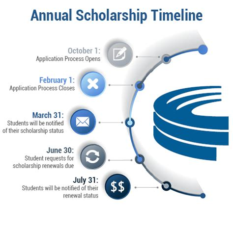 Forum Credit Union Scholarship Winners Collegiate Scholarships Forum Credit Union