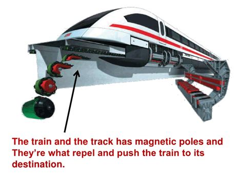 linear induction motor in maglev linear motor in maglev
