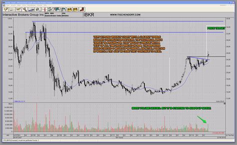 potential pattern day trader interactive brokers tischendorf letter trading high potential stocks