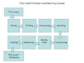 bakery industry process flow chart for bread manufacturing