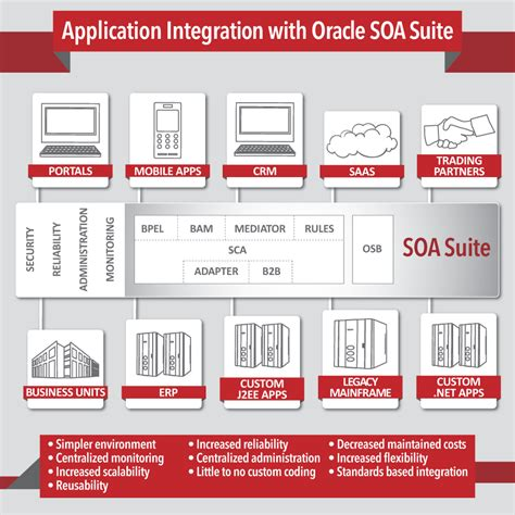 oracle soa architecture diagram oracle customer data hub architecture mdm archives the