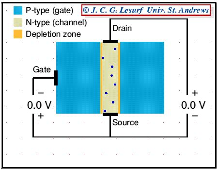 mosfet transistor operation animation jfet working animation engineering tutorial