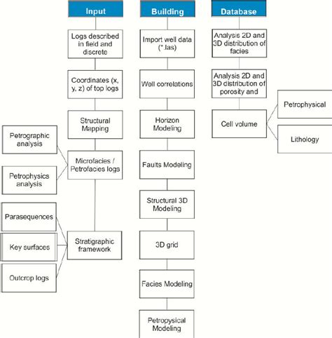 workflow data model figure 4 workflow of the three phases input buiding and
