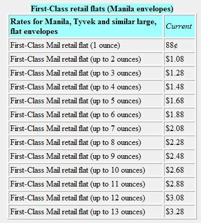 postage chart for first class mail uspostal rates us