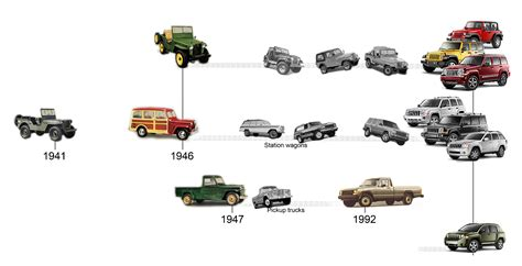 Evolution Of The Jeep Wrangler Jeep By Ma At Coroflot