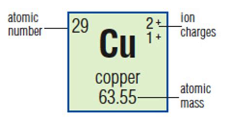 Cu On Periodic Table by 302 Found