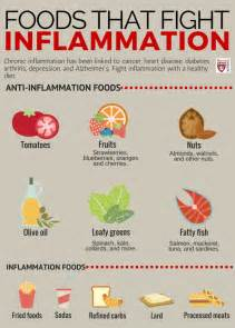 best medicine for inflammation inflammation increases depression here s what to do the