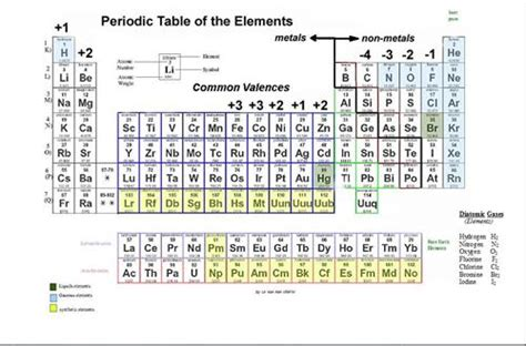printable periodic table with charges and valence electrons monatomic ions quotes