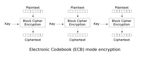 design criteria of block cipher block cipher modes of operation wikis the full wiki