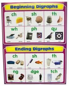 beginning and ending digraphs chartlet 044922 details