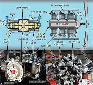 piston reciprocating engines