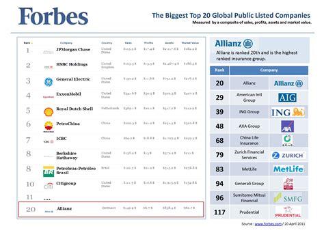 Forbes Peringkat Perusahaan Asuransi 2015 | forbes peringkat perusahaan asuransi 2015