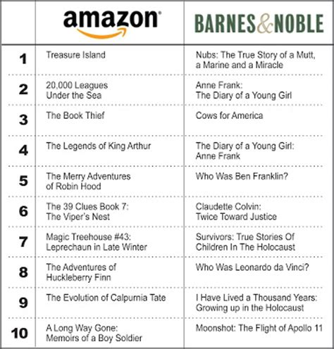 Barnes And Noble Facts history for children barnes and noble vs