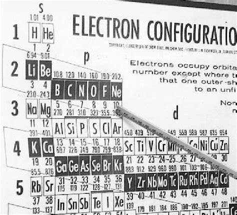 search results for periodic table elements sargent welch