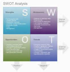 swot analysis of ptcl bohat ala