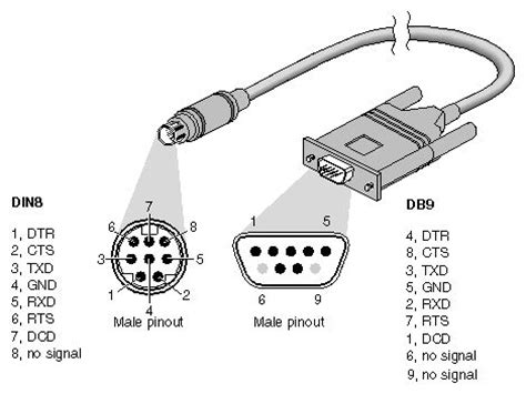 mini din to db9 m/f rs232 plc programming cable 2.4m for