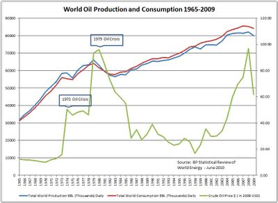second opinion: world oil production and consumption 1965 2009