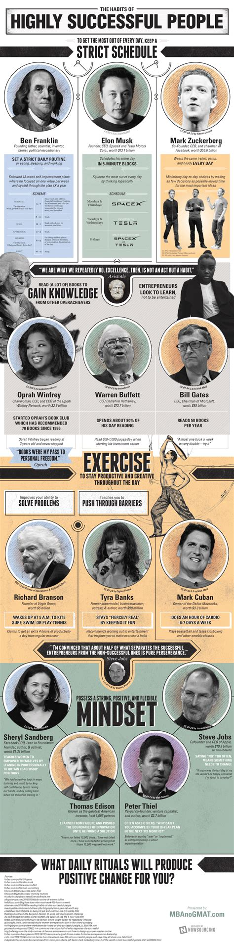 Of Dayton Mba Curriculum by The Habits Of Highly Successful Entrepreneurs Infographic