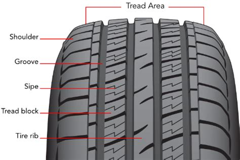 rib tread pattern en francais tire construction parts of a tire discount tire direct