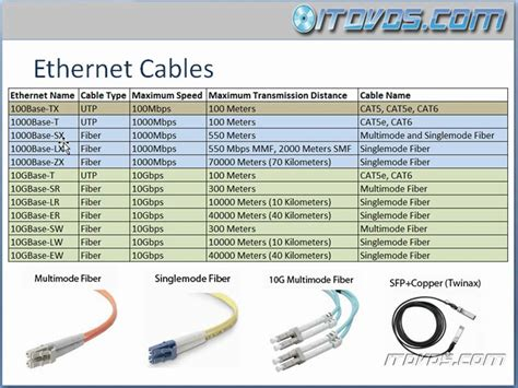 different types of wires used in electrical works ccna cbt ethernet cable types part 1