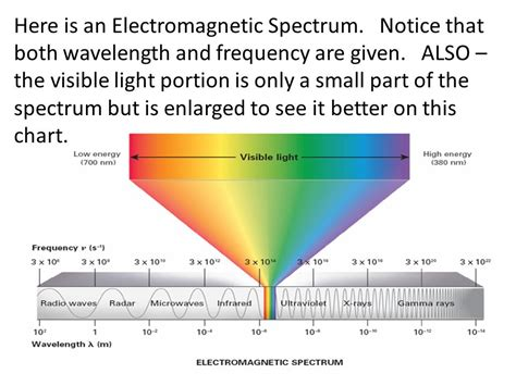 wavelength and frequency of light light and the electromagnetic spectrum ppt video online