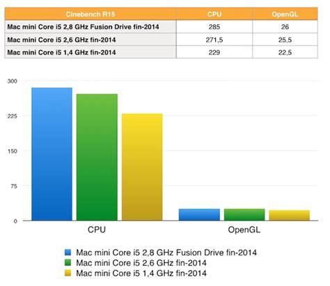 mobile graphics hierarchy graphic card hierarchy 2014 autos post