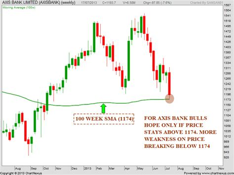 axis bank stock price today stock market chart analysis axis bank chart analysis