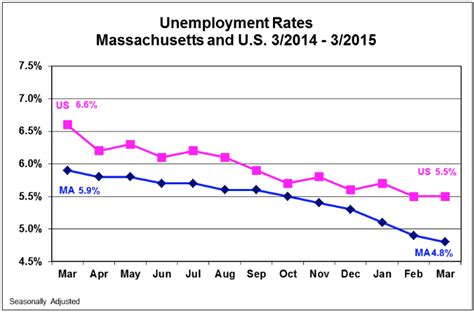 ma unemployment rate drops to 4 8 labor participation
