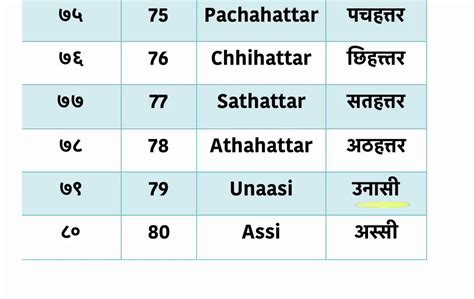 hindi number names 1 100 hindi number words learn hindi lesson 42 numbers 71 80 youtube
