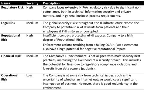 pci compliance incident report template communicating risk to executive leadership