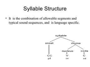 syllable template syllabe