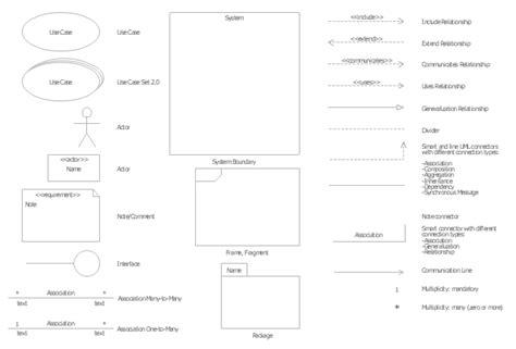 uml use diagrams use diagram uml notation periodic diagrams science