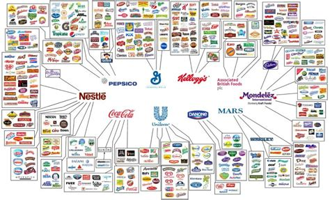 who owns jpmorgan bank fascinating graphics show who owns all the major brands in