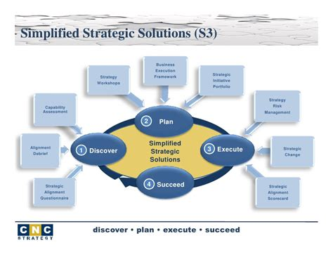 How To Plan And Execute Strategy webinar strategy dont just plan execute