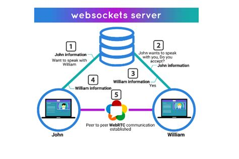 webrtc chat room informationweek news connects the business technology community