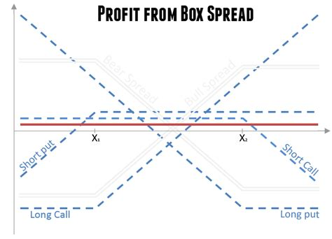 butterfly spread payoff diagram box spread options