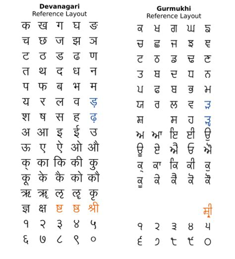 how is punjabi written? quora