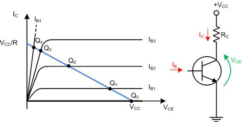 transistor lifier operating point 3 4 controlling the operating mode electronic circuits
